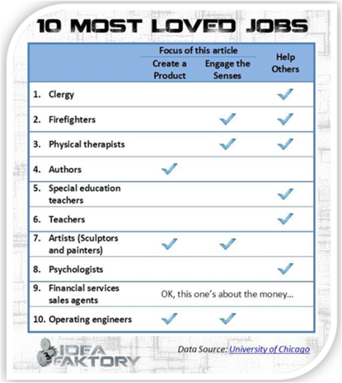 10 most loved jobs - Steve Faktor