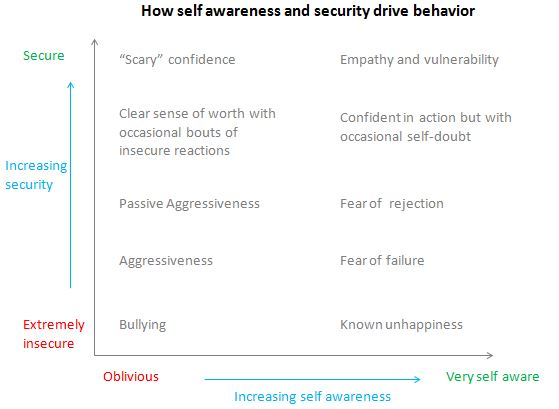Self awareness and security 2x2