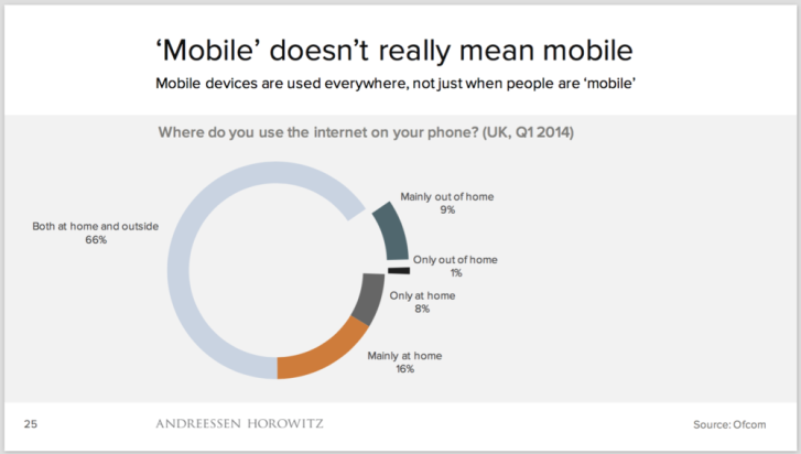 Mobile-not-mobile