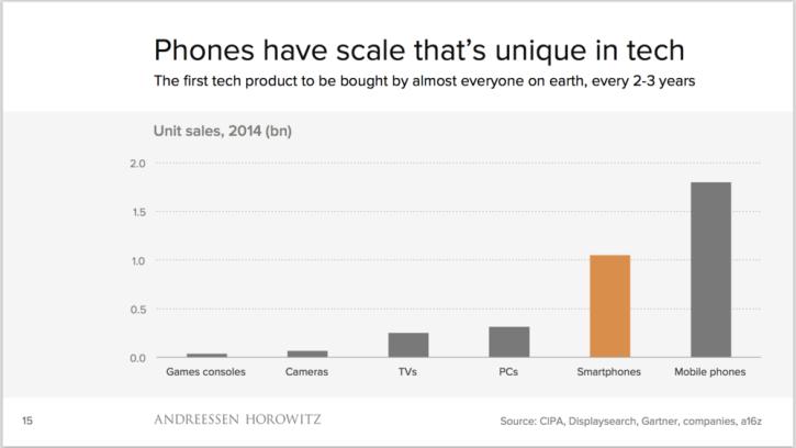 Mobile-scale