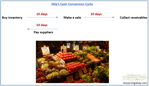 cash conversion cycle, working capital