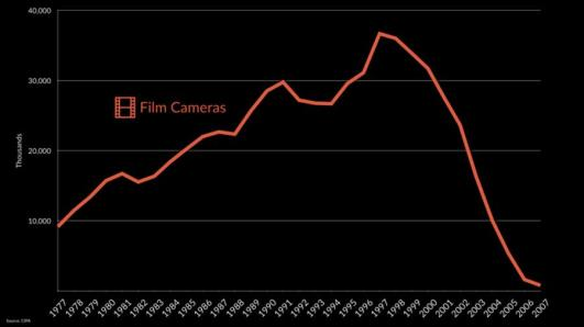 Kodak, 10x, not 10%