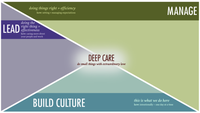 lead, manage, build culture, leadership