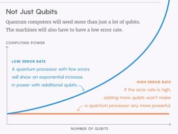 Quantum Computing — Superposition Of Optimism And Pessimism