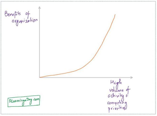 priorities-organization